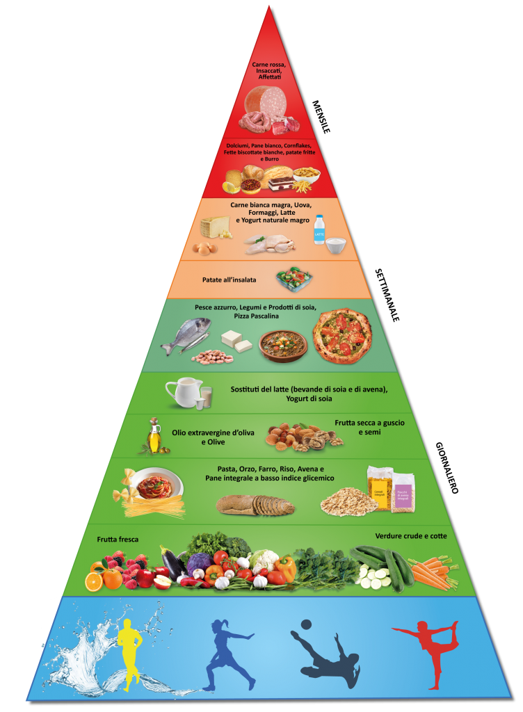 piramide-alimentare-pascaliana